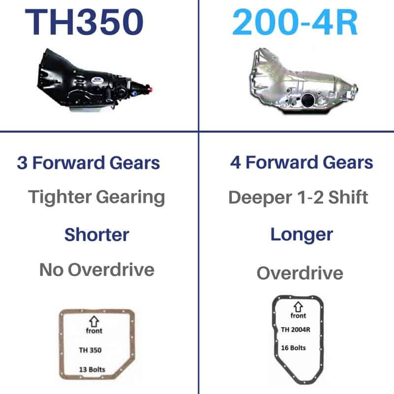 TH350 vs 2004R Transmission