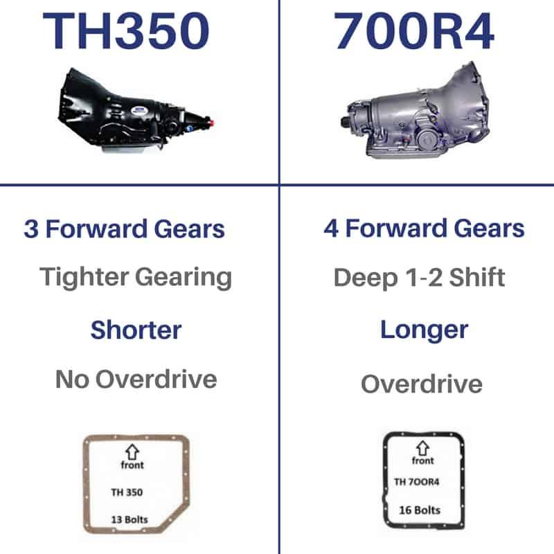 TH350 vs 700R4