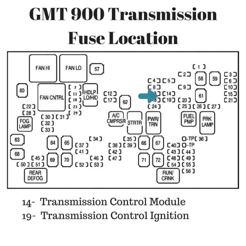 2012 Chevrolet Suburban 1500 Transmission: 2007-2014 Silverado-Sierra Transmission Fuse Location